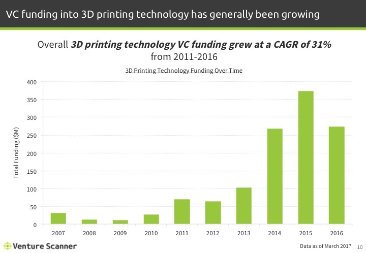 3D Printing Q1 2017 Funding Over Time