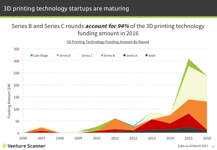 3D Printing Q1 2017 Funding Amount by Round