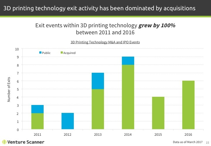3D Printing Q1 2017 Exits Over Time