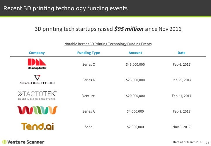 3D Printing Q1 2017 Notable Funding Events