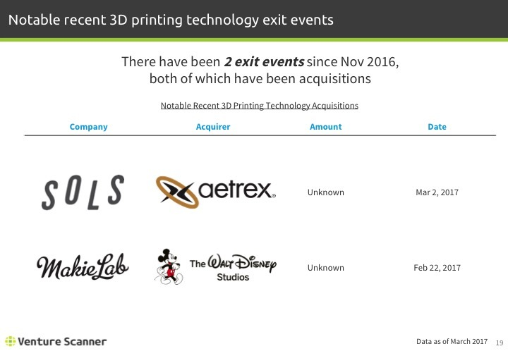 3D Printing Q1 2017 Recent Exit Events