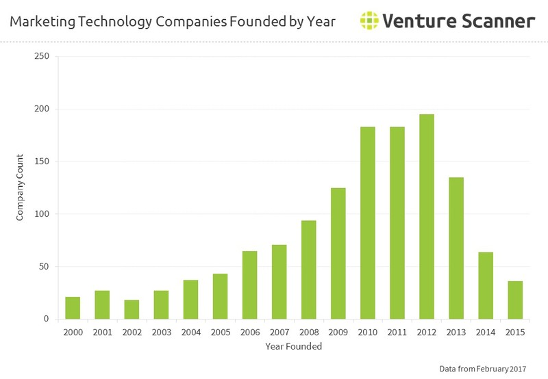 Marketing Technology Companies Founded by Year