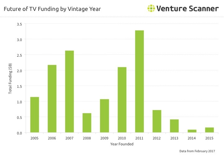 Future of TV Vintage Year Funding Q1 2017
