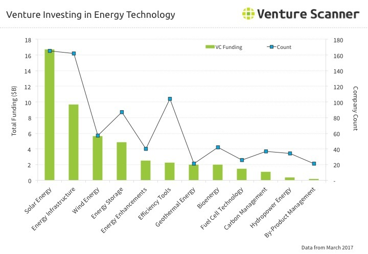 Energy Technology Venture Investing Q1 2017