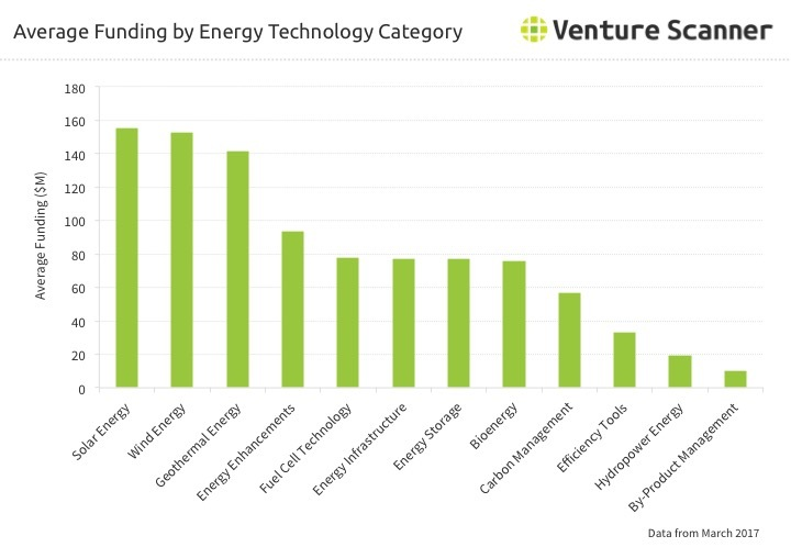 Energy Technology Average Funding by Category Q1 2017