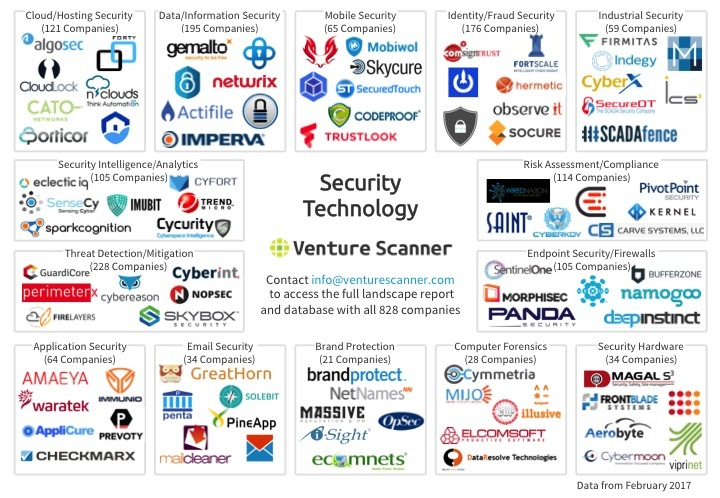 Security Technology Logo Map Q1 2017