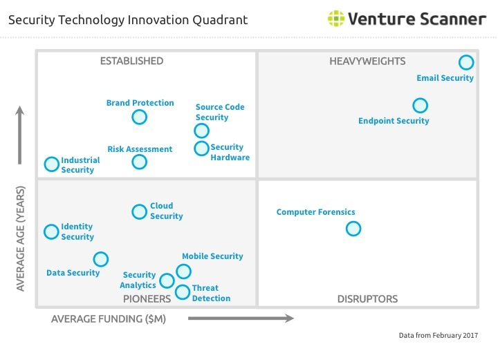 Security Technology Innovation Quadrant Q1 2017