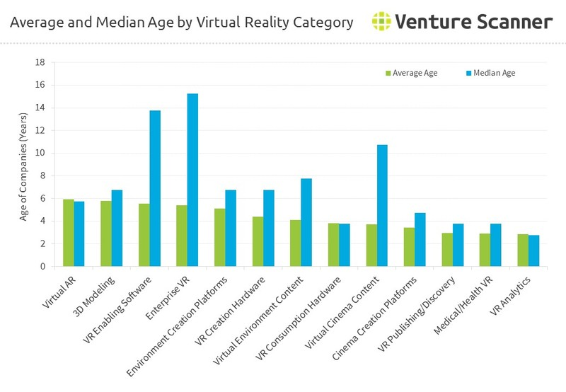 Average and Median Age by Virtual Reality Category