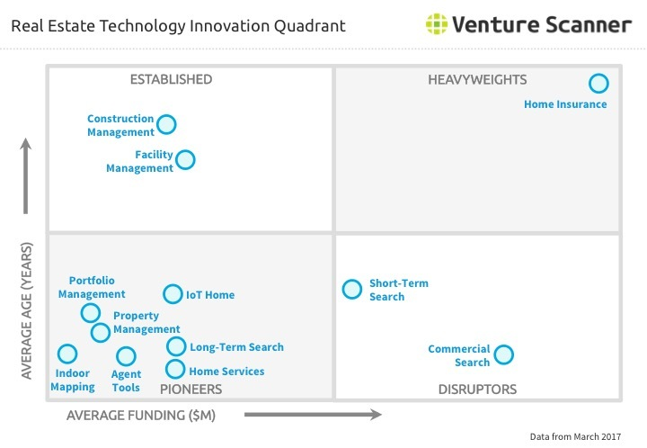 Real Estate Technology Innovation Quadrant Q1 2017