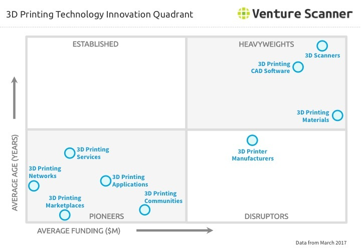 3D Printing Innovation Quadrant Q1 2017
