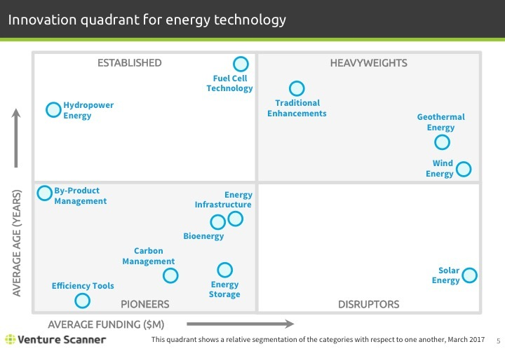 Energy Technology Q1 2017 Innovation Quadrant