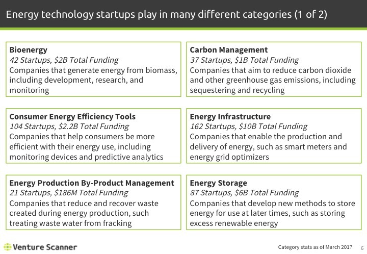Energy Technology Q1 2017 Categories 1
