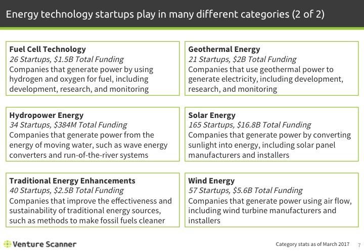 Energy Technology Q1 2017 Categories 2