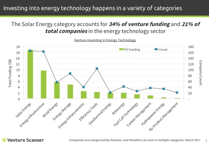 Energy Technology Q1 2017 Venture Investing