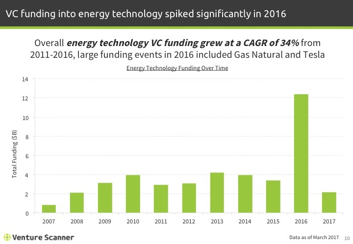 Energy Technology Q1 2017 Funding by Year
