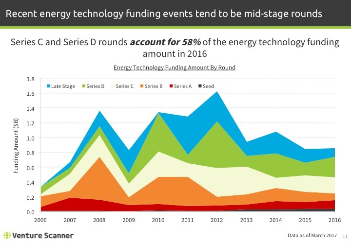Energy Technology Q1 2017 Funding Amount by Round