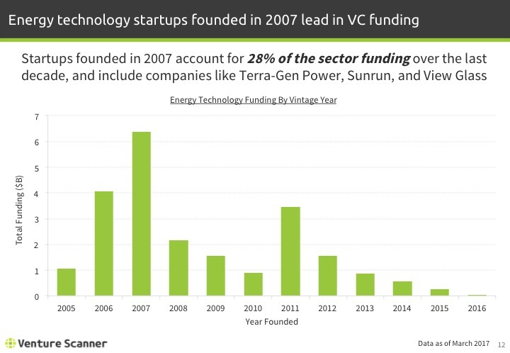 Energy Technology Q1 2017 Funding by Vintage Year