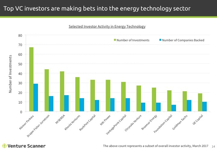 Energy Technology Q1 2017 Investor Activity