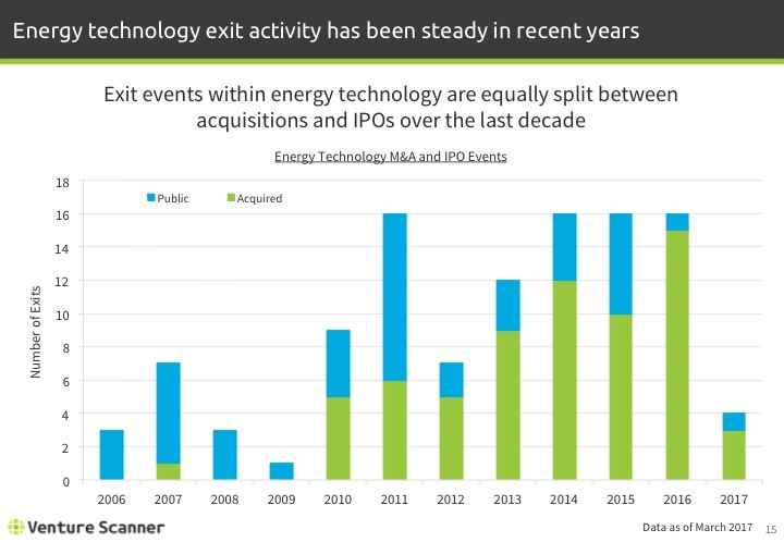 Energy Technology Q1 2017 Exits by Year