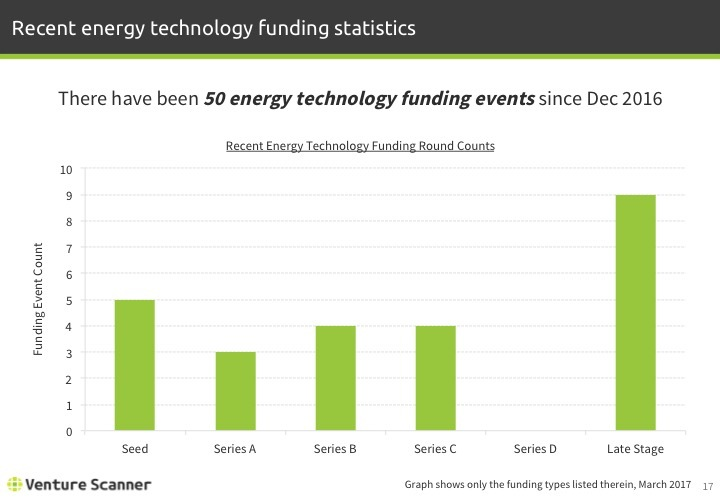 Energy Technology Q1 2017 Recent Funding Stats