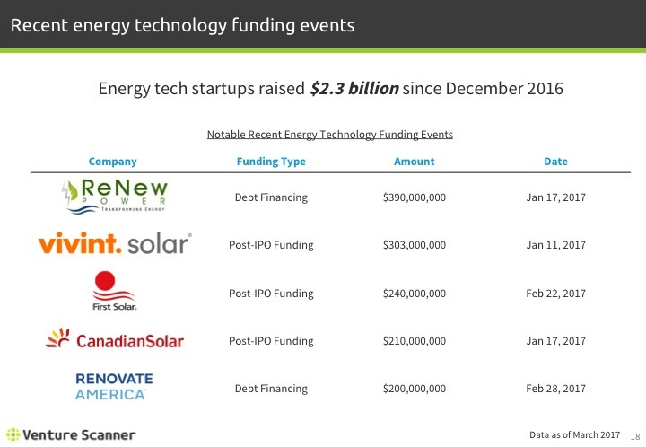 Energy Technology Q1 2017 Recent Funding Events