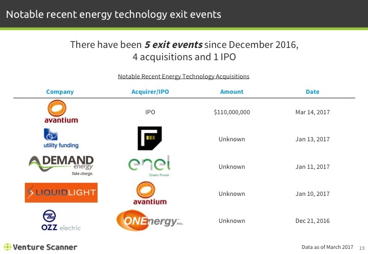 Energy Technology Q1 2017 Recent Exit Events
