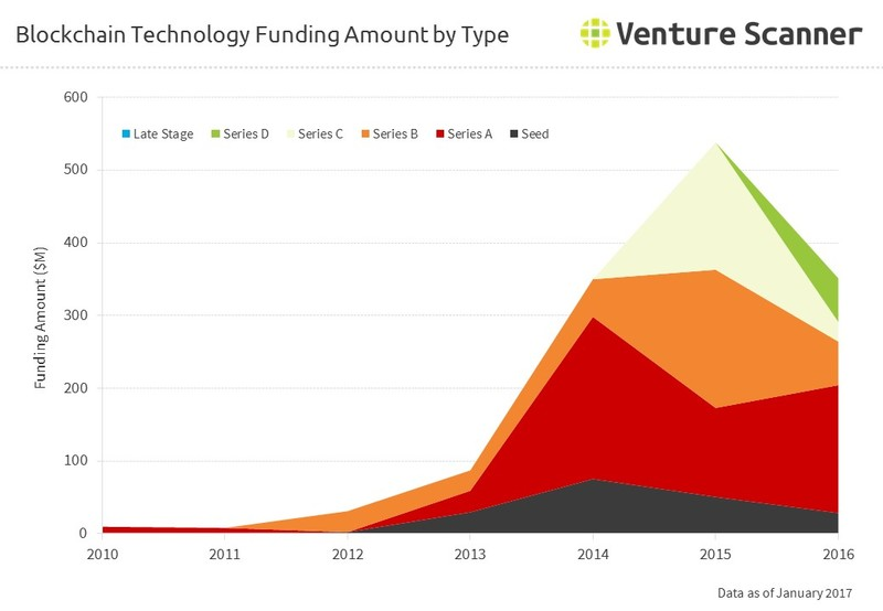 Blockchain Technology Funding Amount by Round