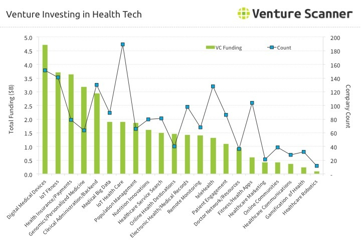 Health Technology Venture Investing Q1 2017