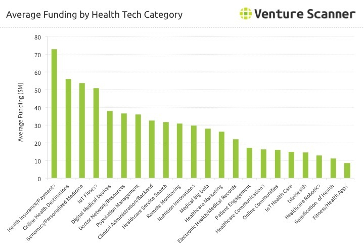 Health Technology Average Funding by Category Q1 2017