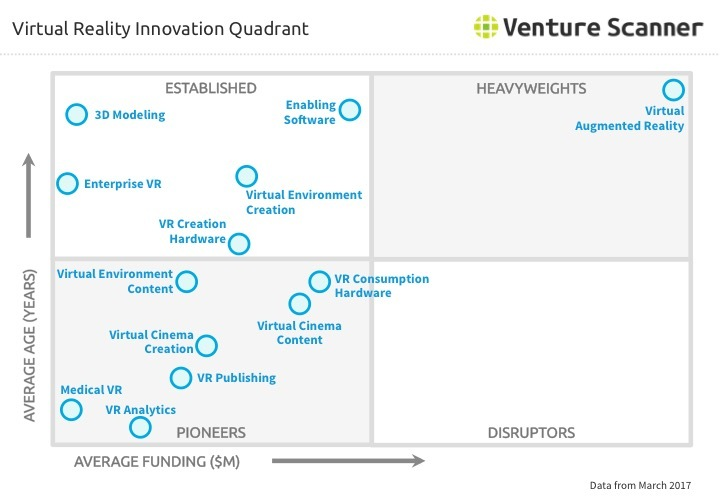 Virtual Reality Innovation Quadrant Q1 2017