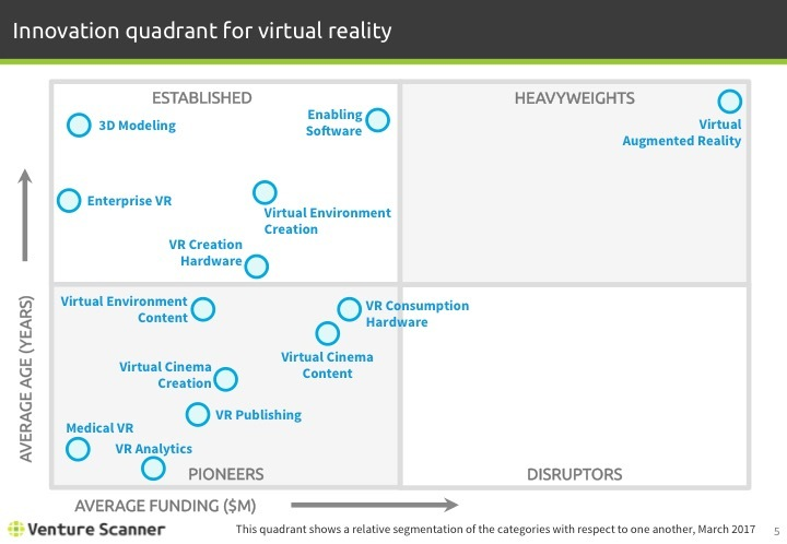 Virtual Reality Q1 2017 Innovation Quadrant