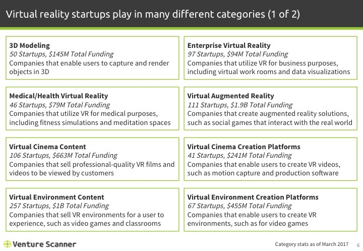 Virtual Reality Q1 2017 Categories 1