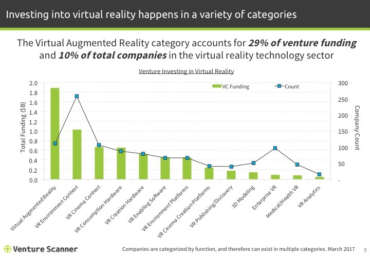 Virtual Reality Q1 2017 Venture Investing