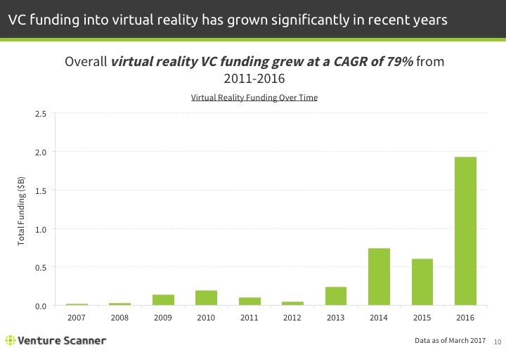 Virtual Reality Q1 2017 Funding Over Time