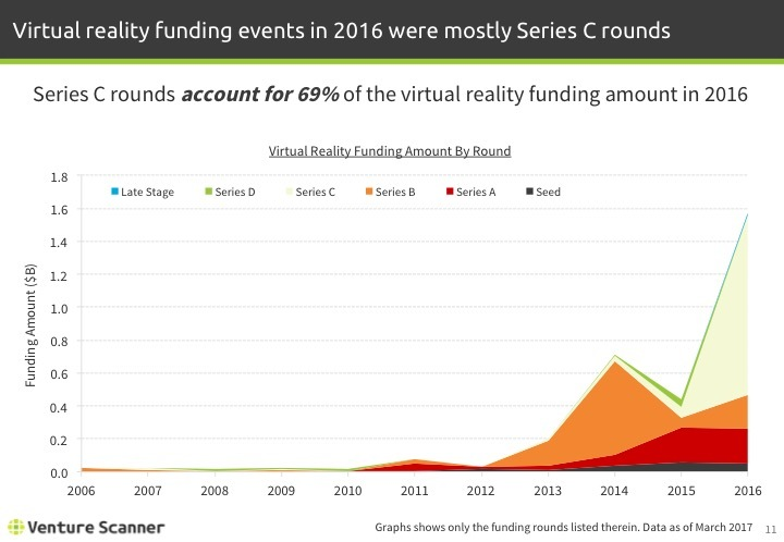 Virtual Reality Q1 2017 Funding Amount by Round