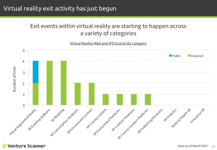 Virtual Reality Q1 2017 Exits by Category