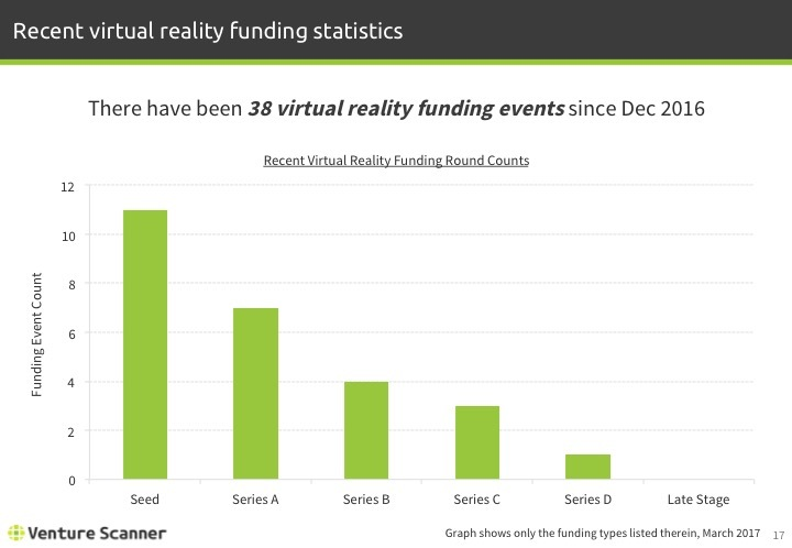 Virtual Reality Q1 2017 Recent Funding Stats