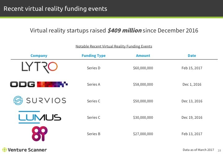 Virtual Reality Q1 2017 Recent Funding Events