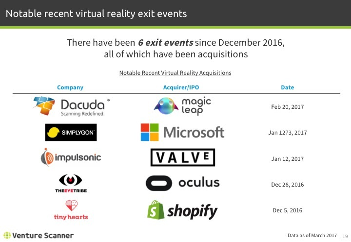 Virtual Reality Q1 2017 Recent Exit Events