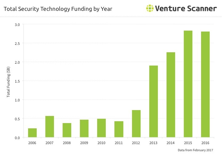 Security Technology Funding By Year Q1 2017