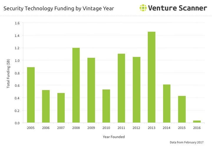 Security Technology Funding By Vintage Year Q1 2017