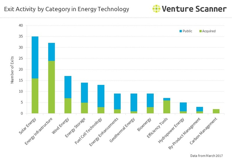 Exit Activity by Category in Energy Technology