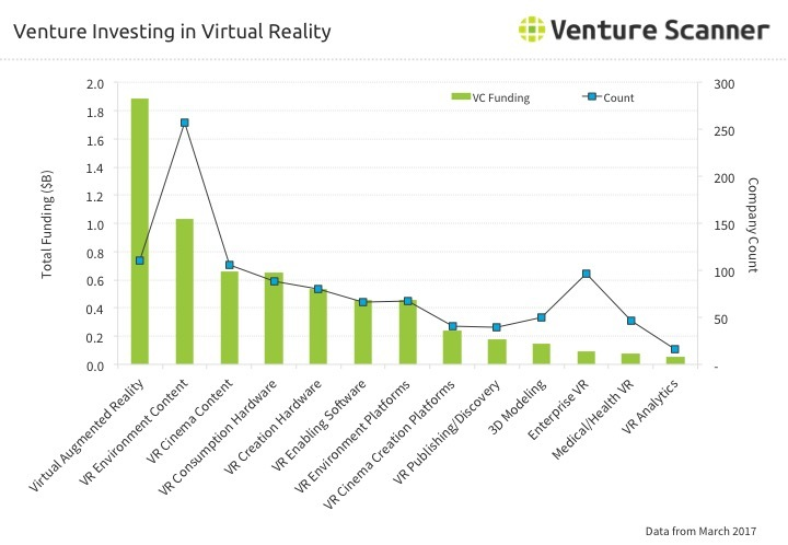 Virtual Reality Venture Investing Q1 2017