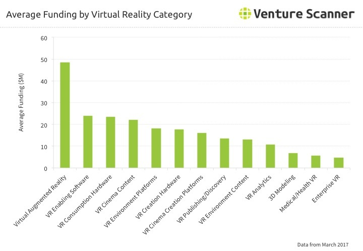 Virtual Reality Average Funding by Category Q1 2017