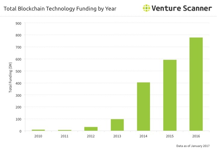 Blockchain Technology Funding by Year Q1 2017