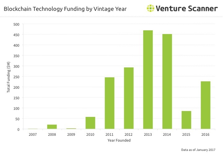 Blockchain Technology Funding by Vintage Year Q1 2017