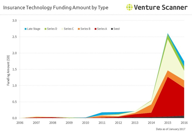 Insurance Technology Funding Amount by Round