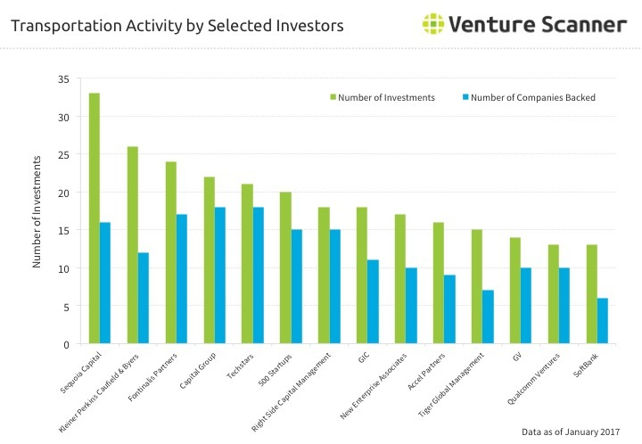 Connected Transportation Investor Activity Q1 2017