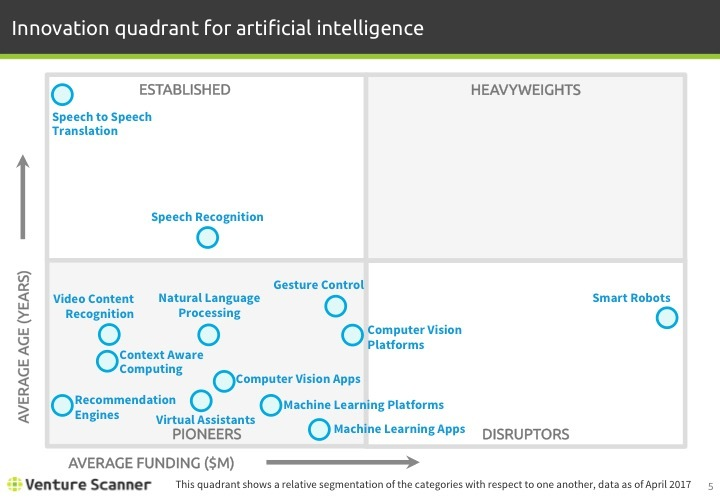 Artificial Intelligence Q1 2017 Innovation Quadrant