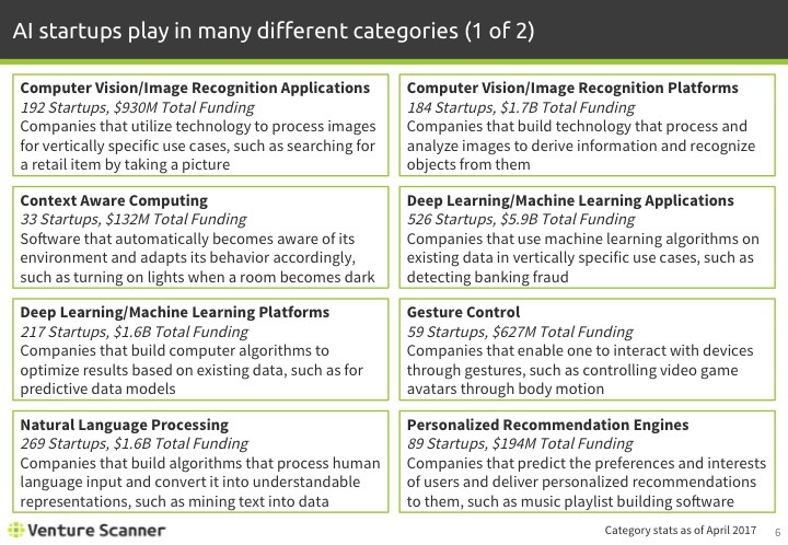 Artificial Intelligence Q1 2017 Categories 1